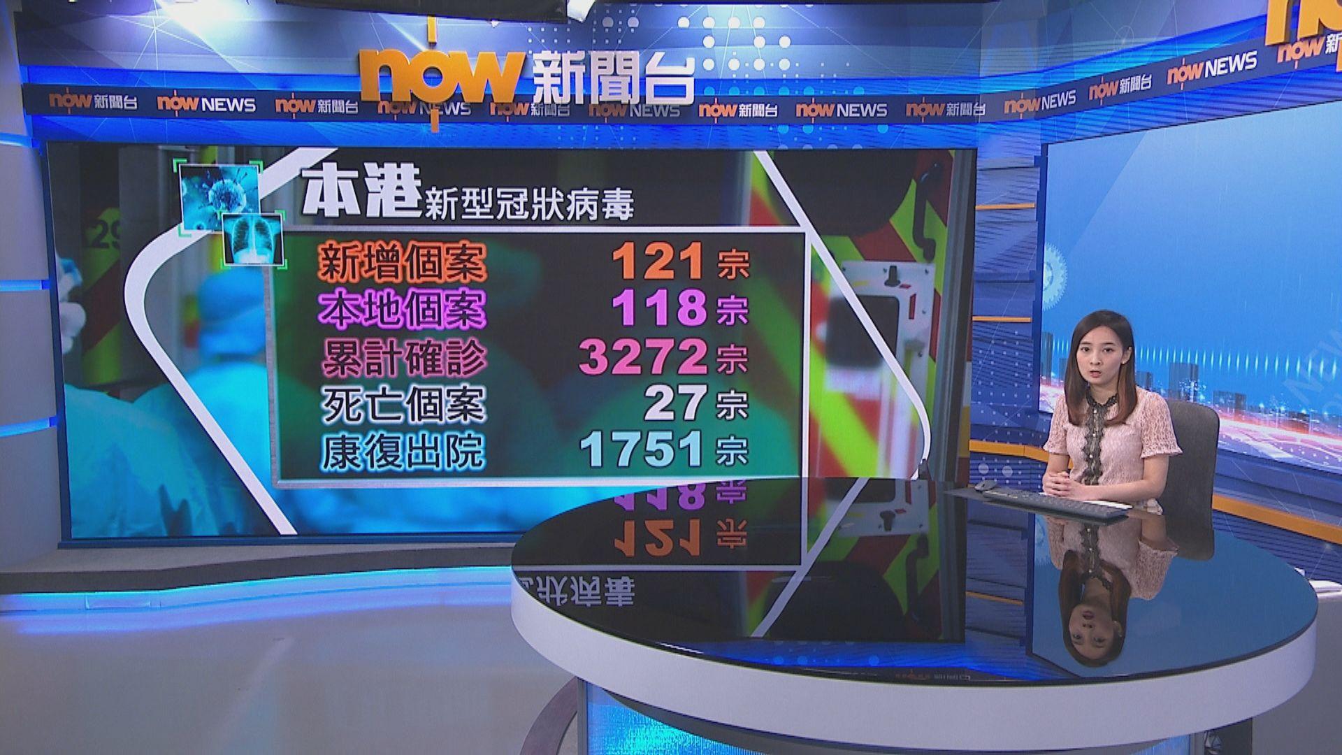 【累計3272宗】本港增121宗確診個案