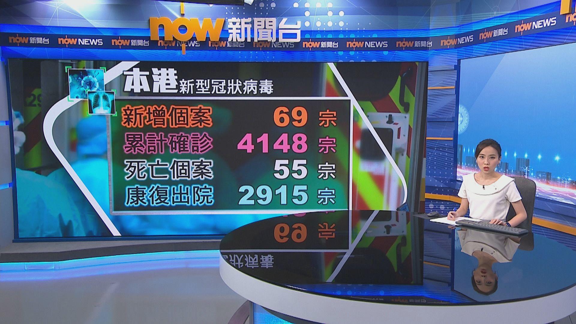 本港新增69宗確診 當中67宗屬本地感染