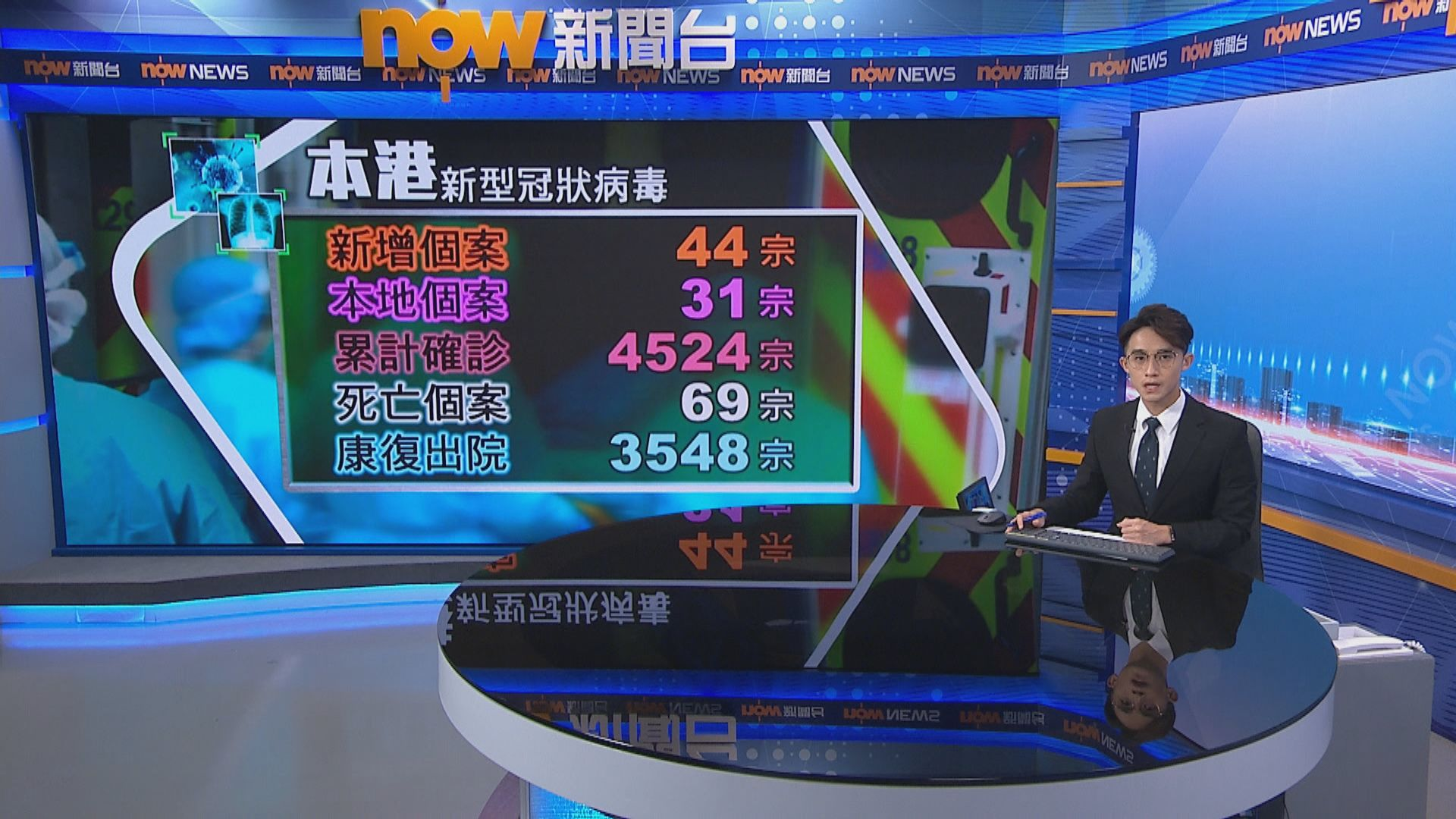 本港增44宗確診31宗屬本地感染 貨櫃碼頭增兩確診