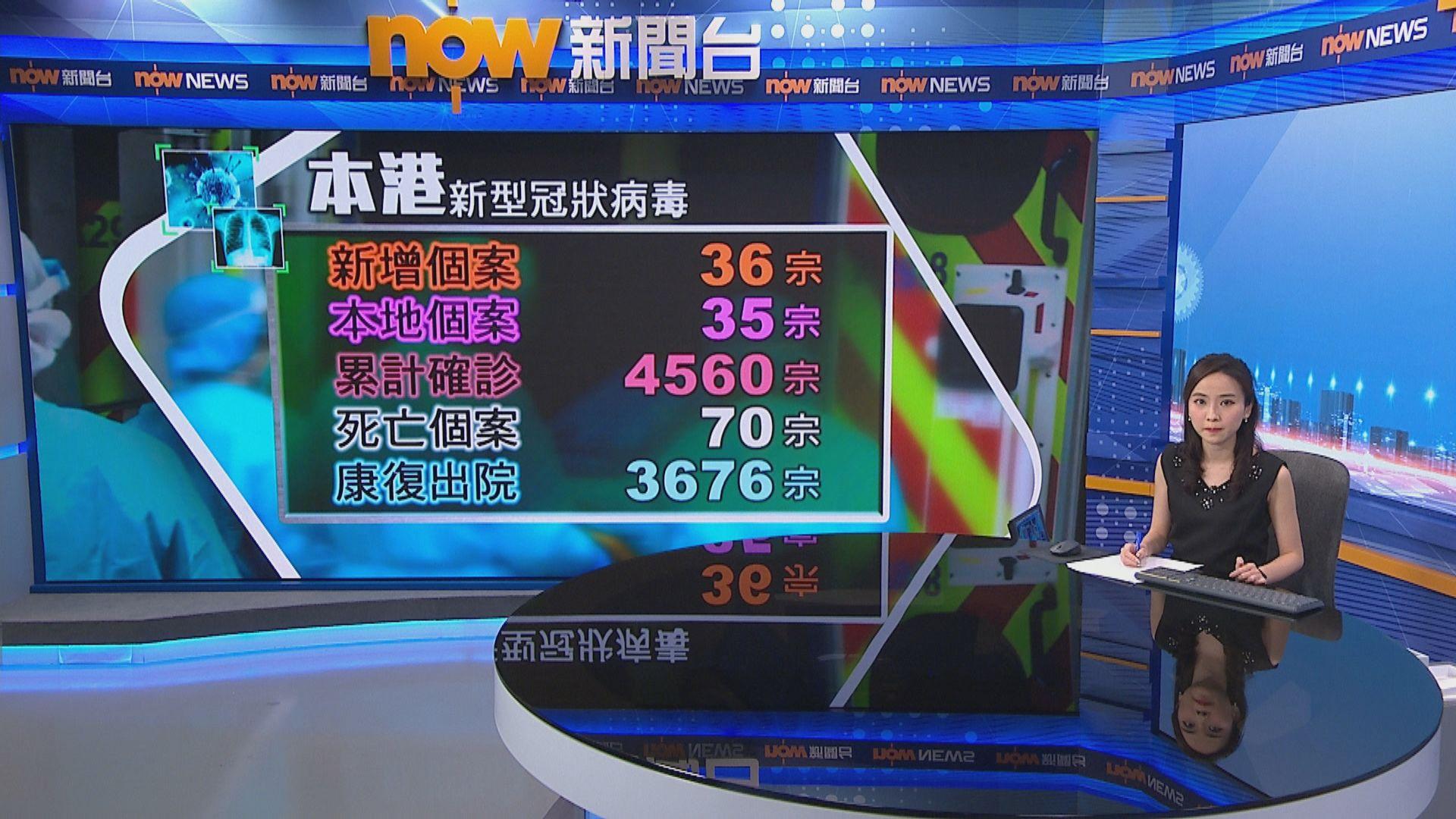 本港增36宗確診 葵涌貨櫃碼頭多一人確診