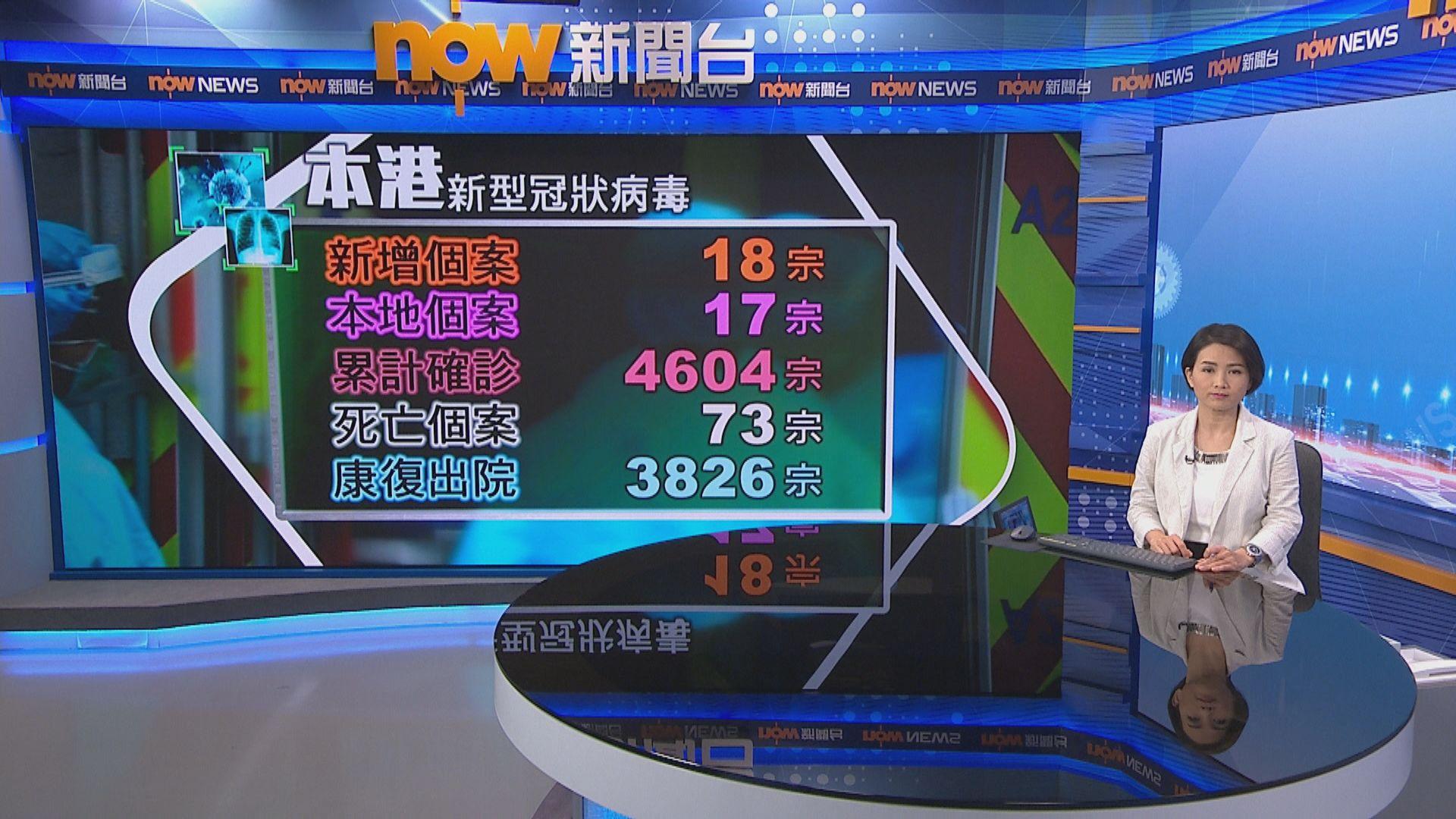 本港多18宗確診 張竹君:數字回落與颱風影響檢測有關