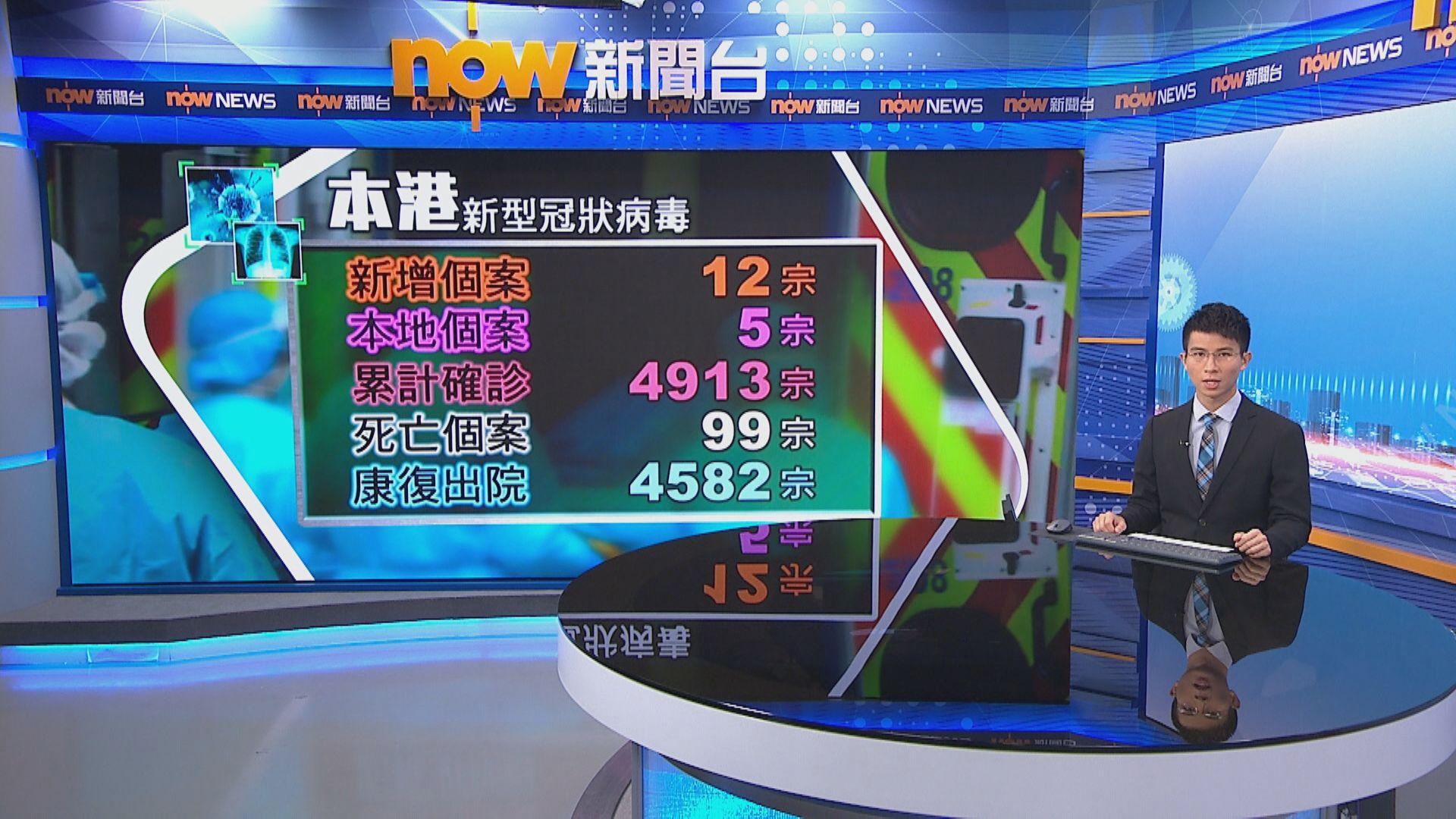 【累計4913宗】本港新增12宗確診 其中一名感染者兒子亦初步確診
