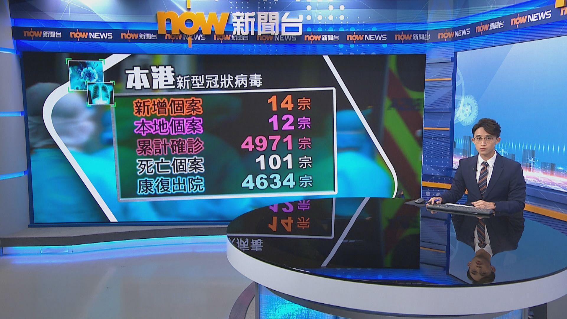 本港新增14宗個案 三人曾光顧屯門都城餐廳