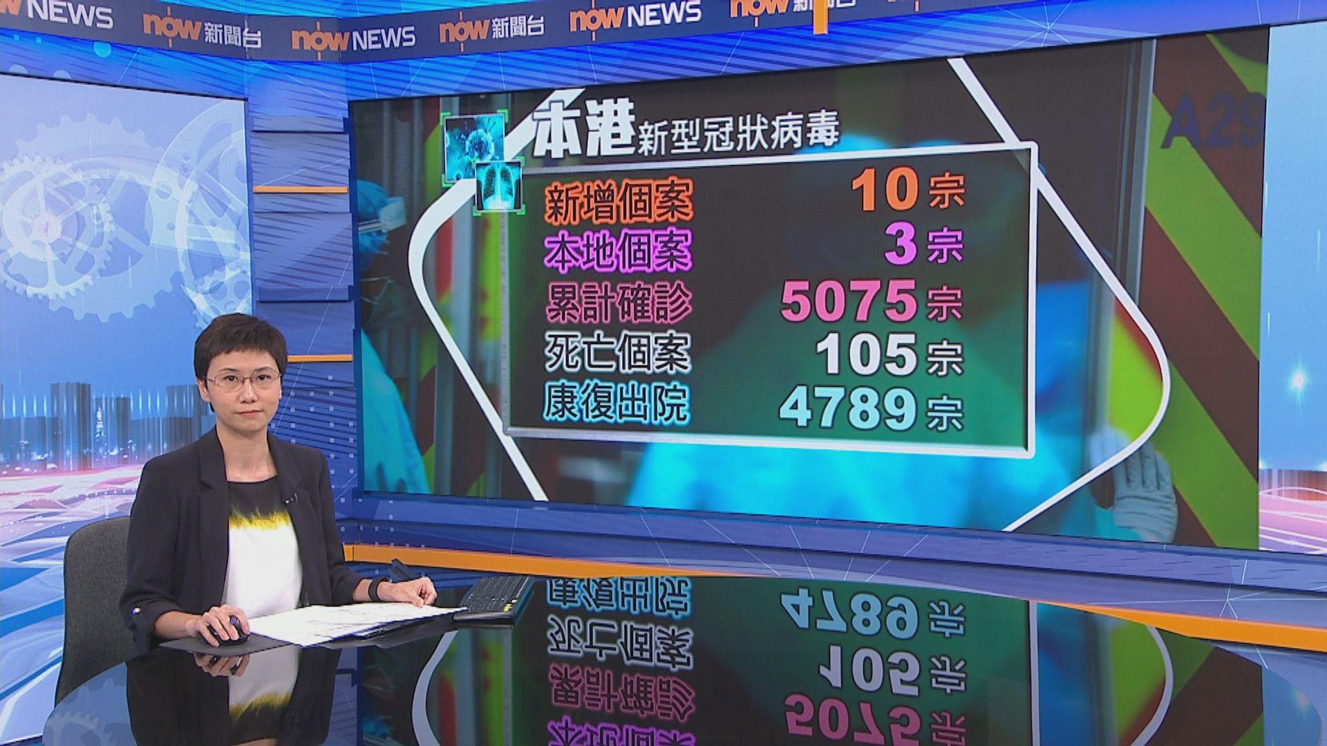 本港增10宗確診 包括7宗輸入及3宗本地感染