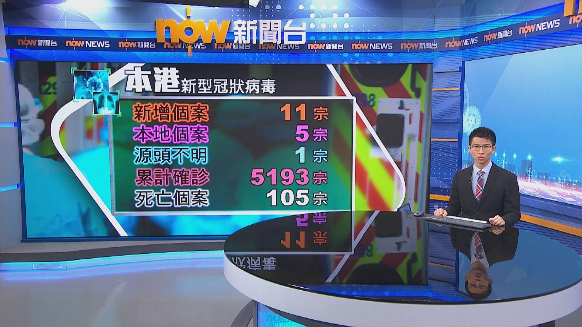本港增11宗確診 6宗輸入5宗本地感染