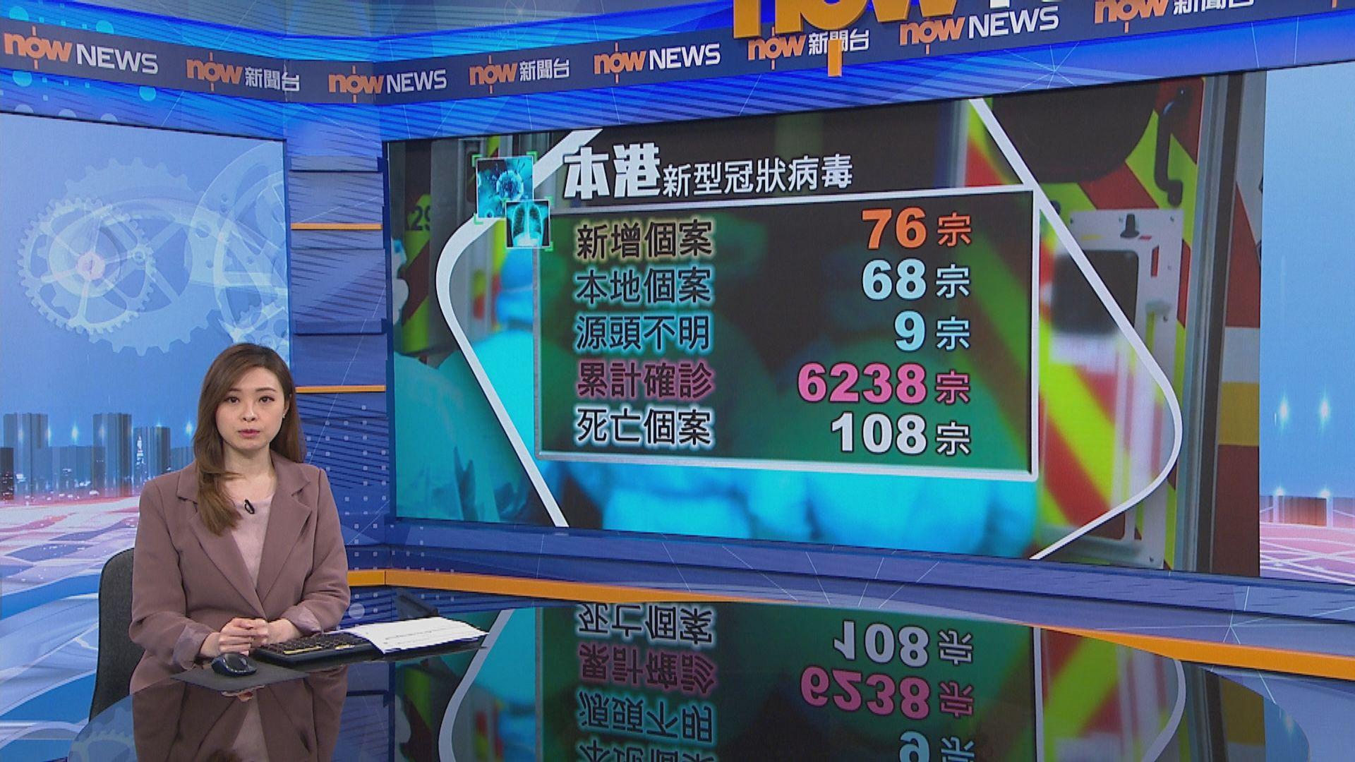 本港新增76宗確診 68宗屬本地9人感染源頭不明