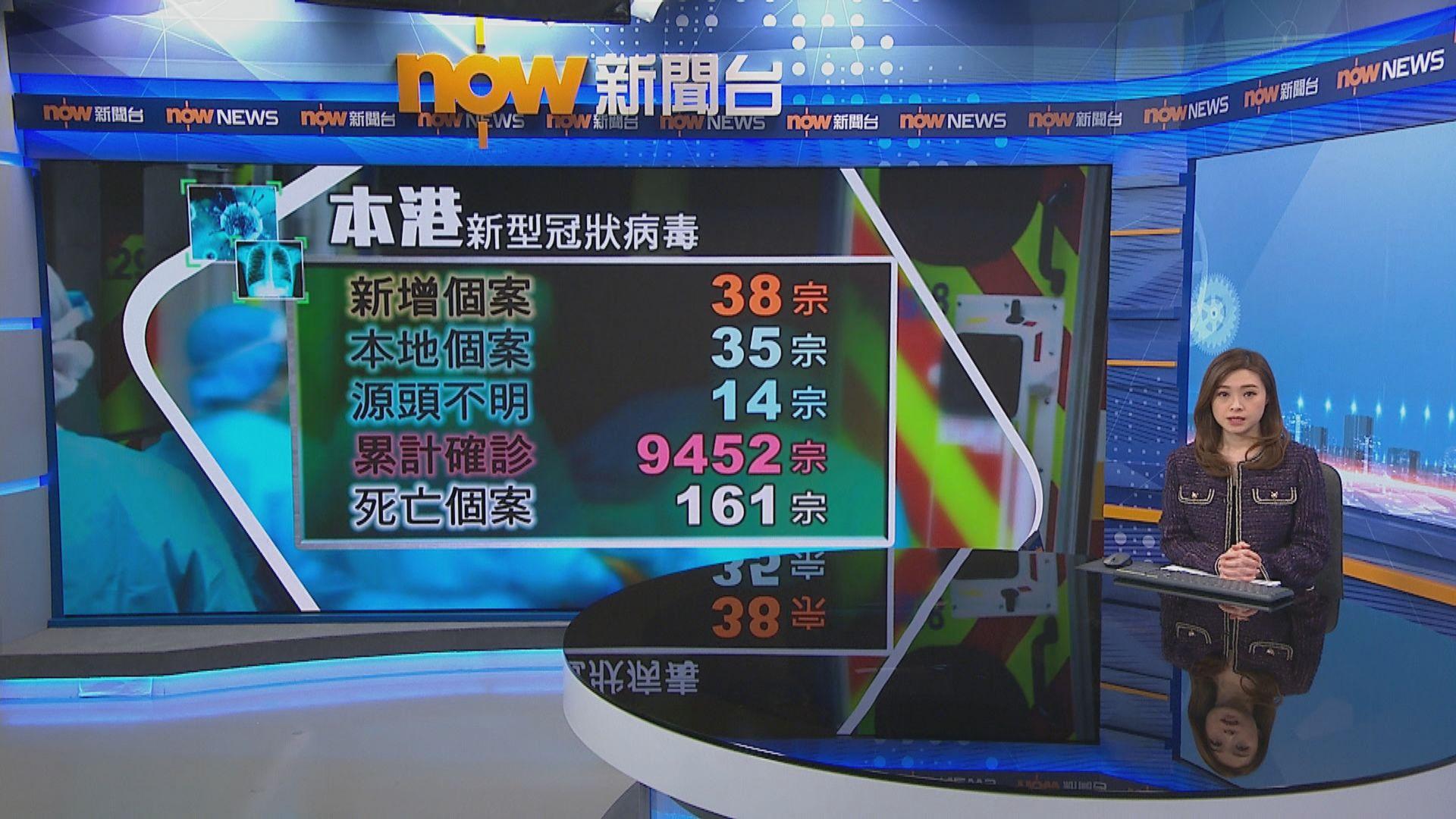 本港新增38宗確診14宗源頭不明 兩大廈需強制檢測