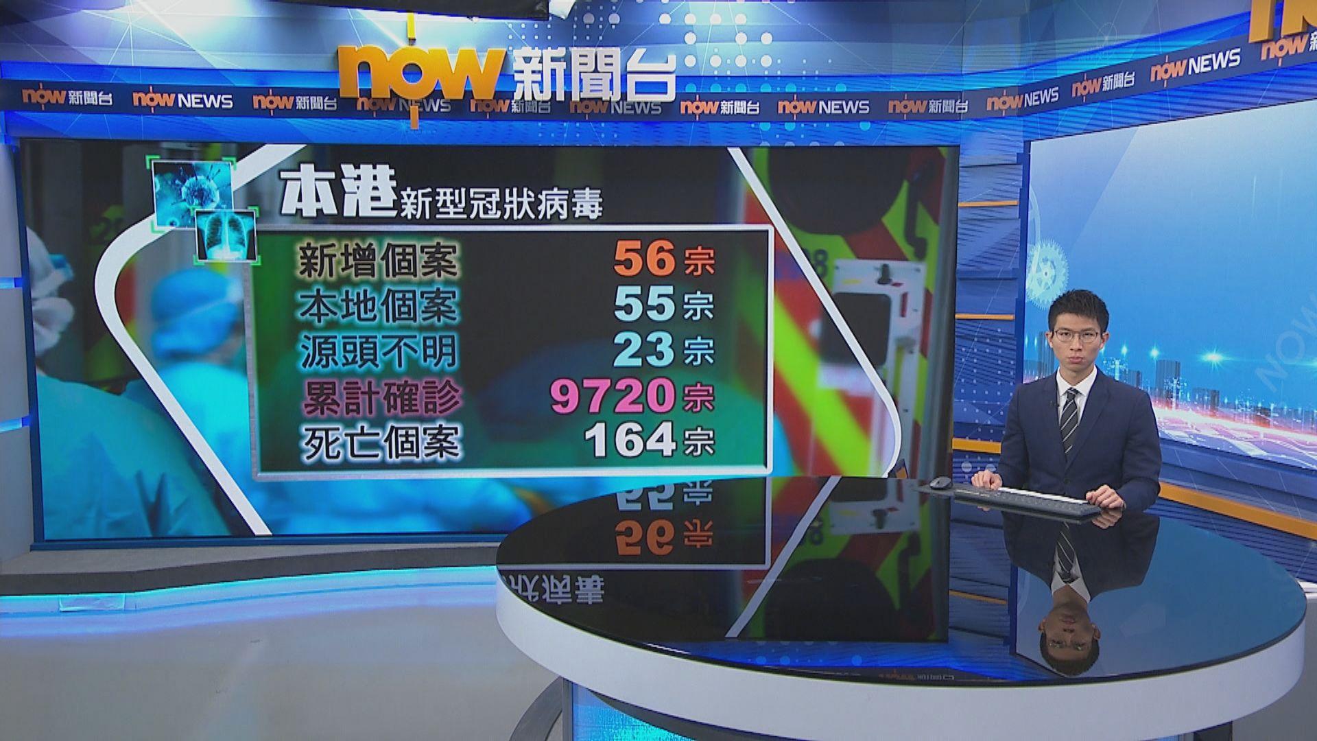 本港新增56宗確診 23宗源頭不明