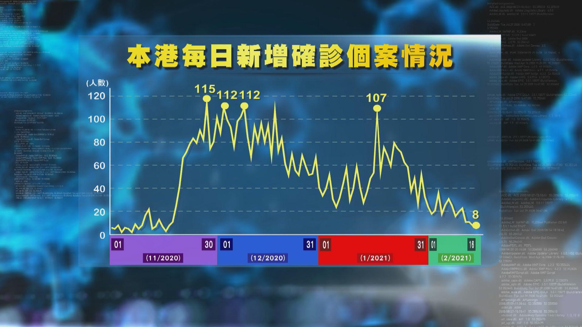 連續兩日維持單位數確診 專家憂農曆年假後數字回升