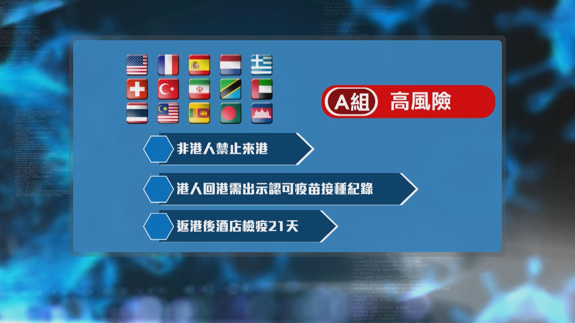 政府收緊16個海外地區抵港檢疫要求 專家批未有及時提升風險級別