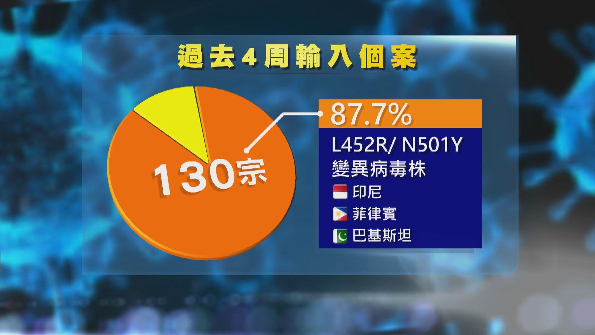 本港過去四周新冠病毒輸入個案逾八成七涉變異病毒株