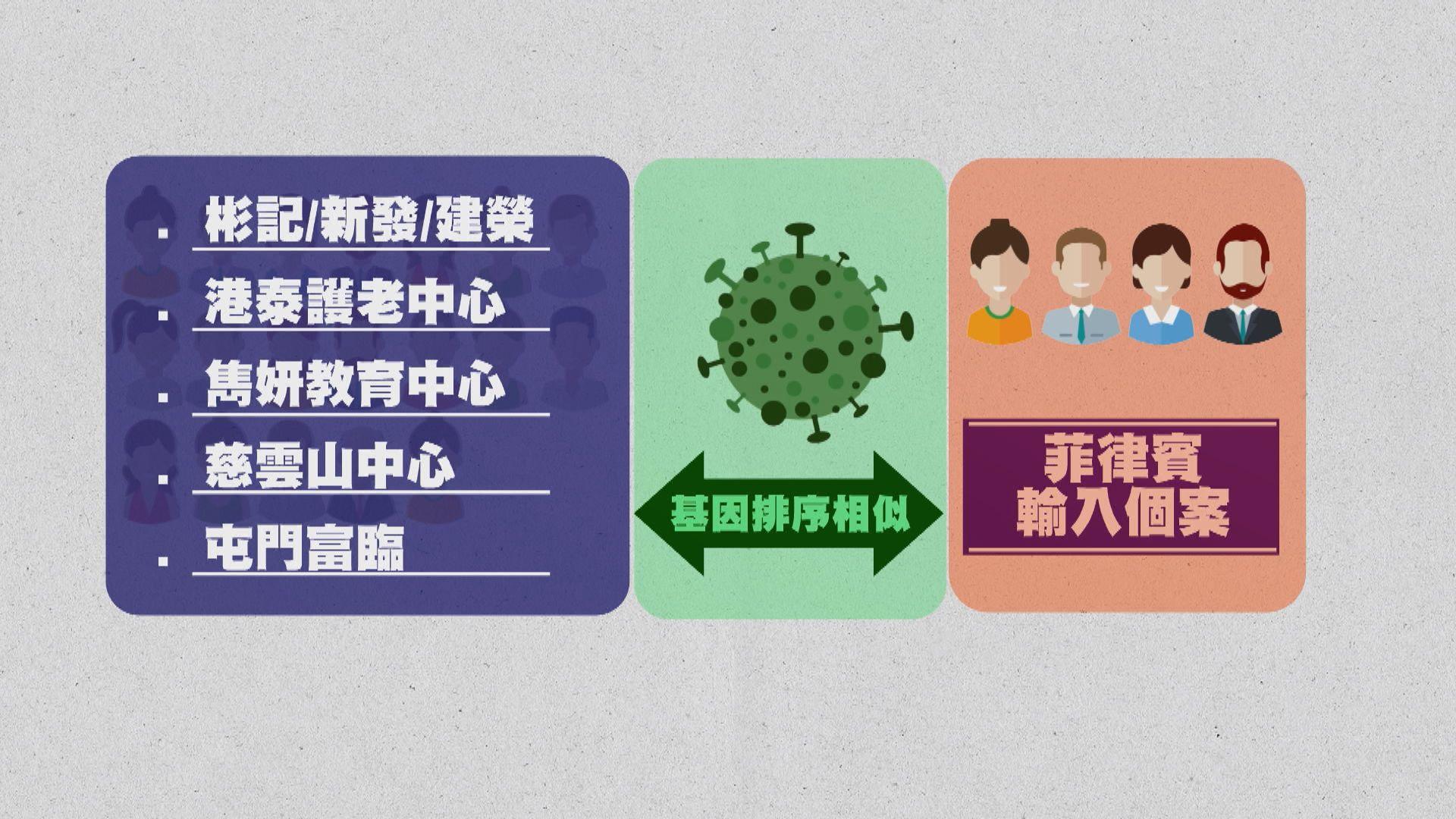 【理大分析及推斷】第三波疫情有三條傳播鏈 至少兩條來自輸入個案