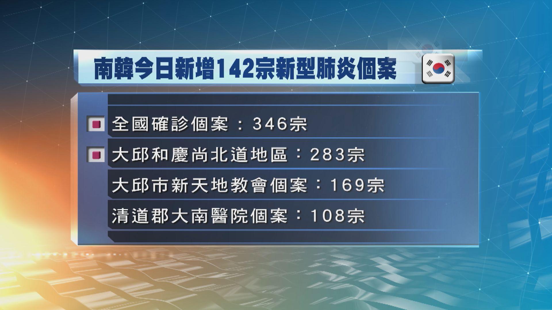 南韓確診病例急增142宗 近九成都在大邱和慶尚北道