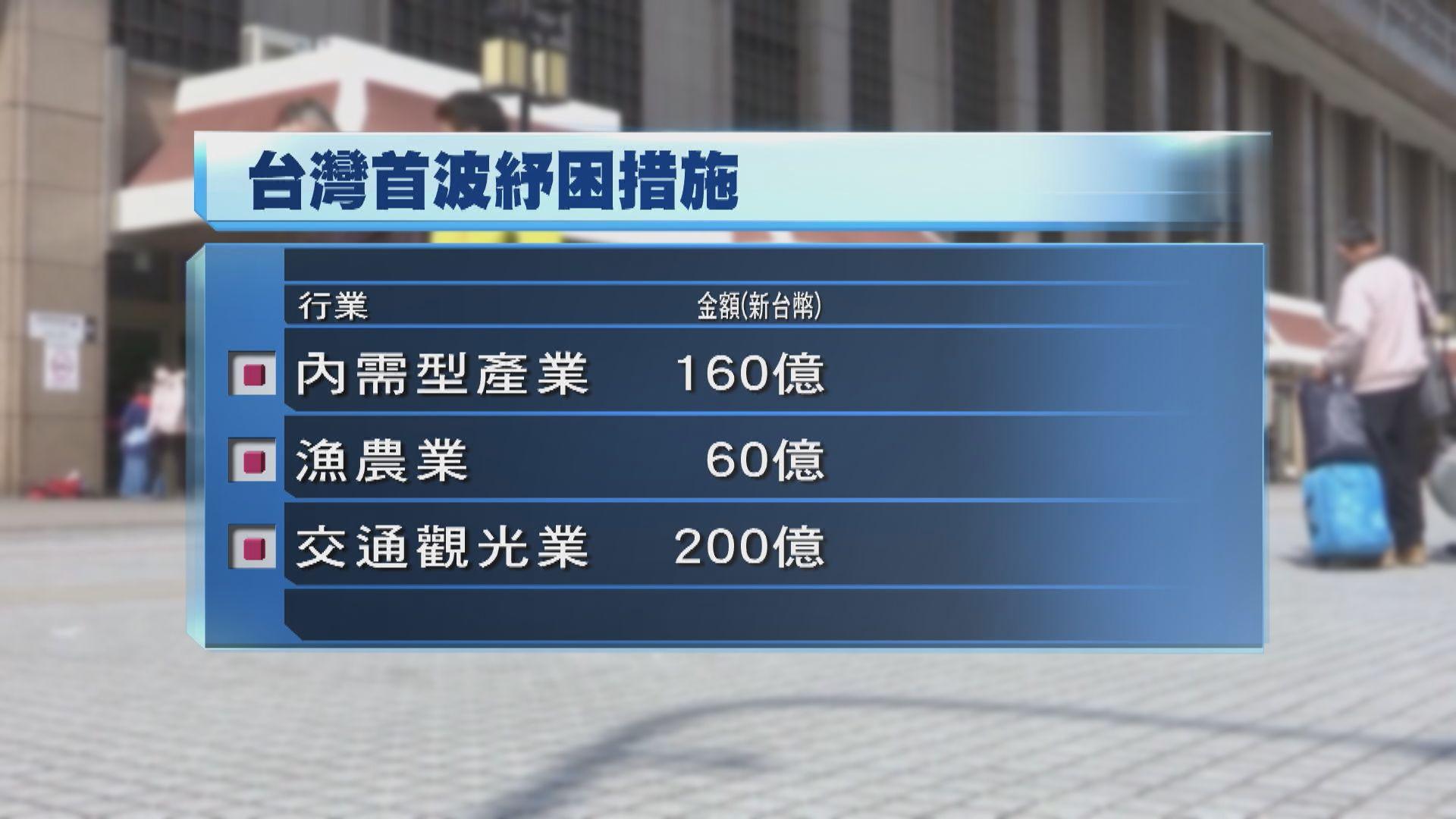 台灣撥600億新台幣紓困 應對疫情經濟影響