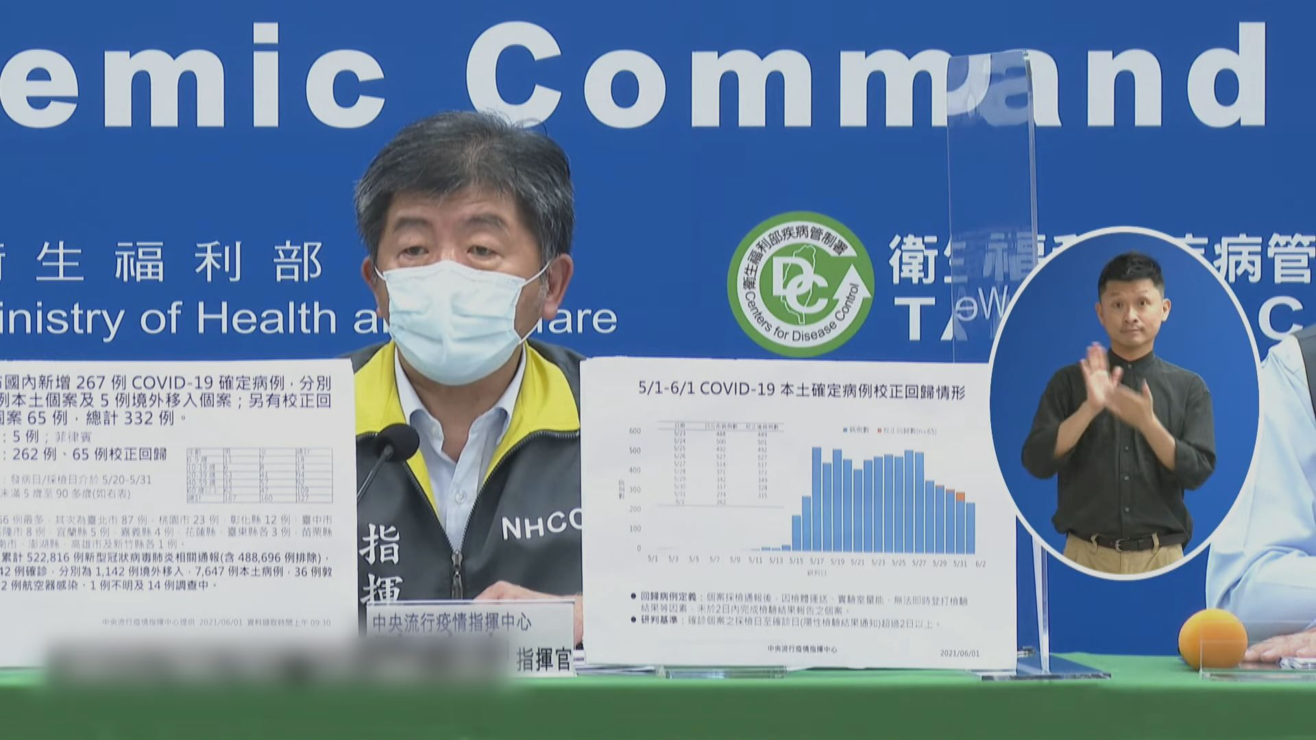 台灣確診數字連續三天下降 當局宣布疫苗六月底前抵台