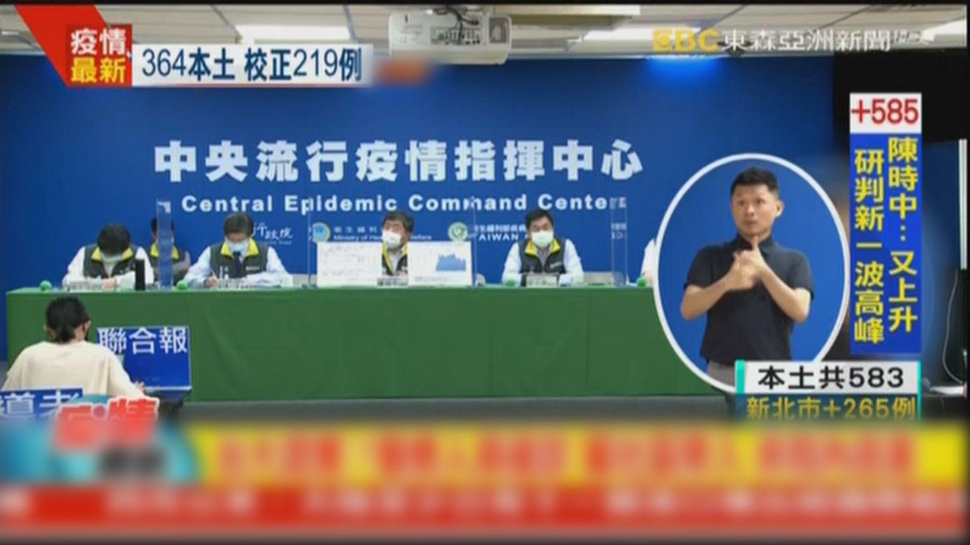 台灣增583宗本土確診 年輕患者比例增加