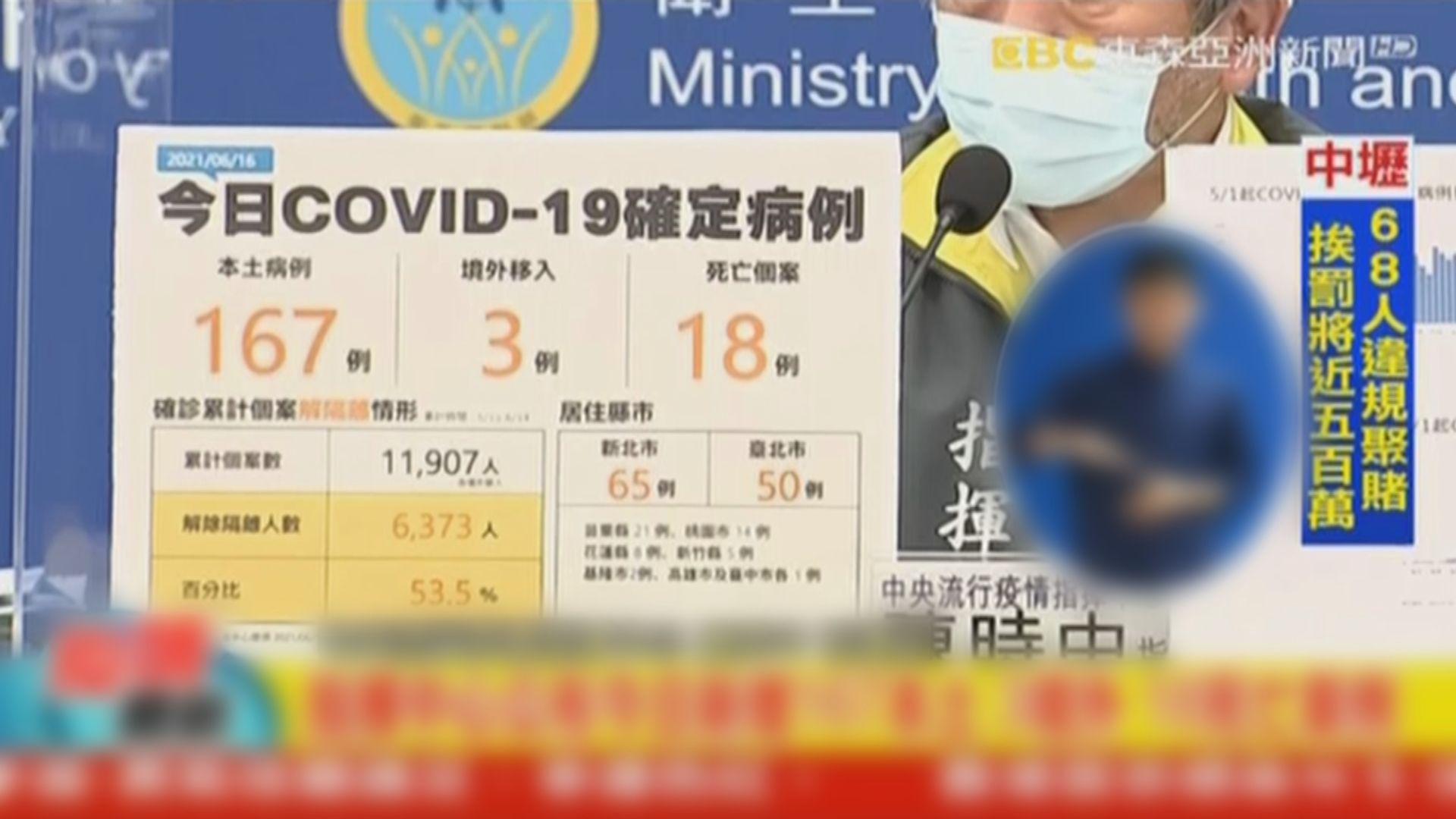 台灣增167宗本土確診 九縣市連續三天零確診