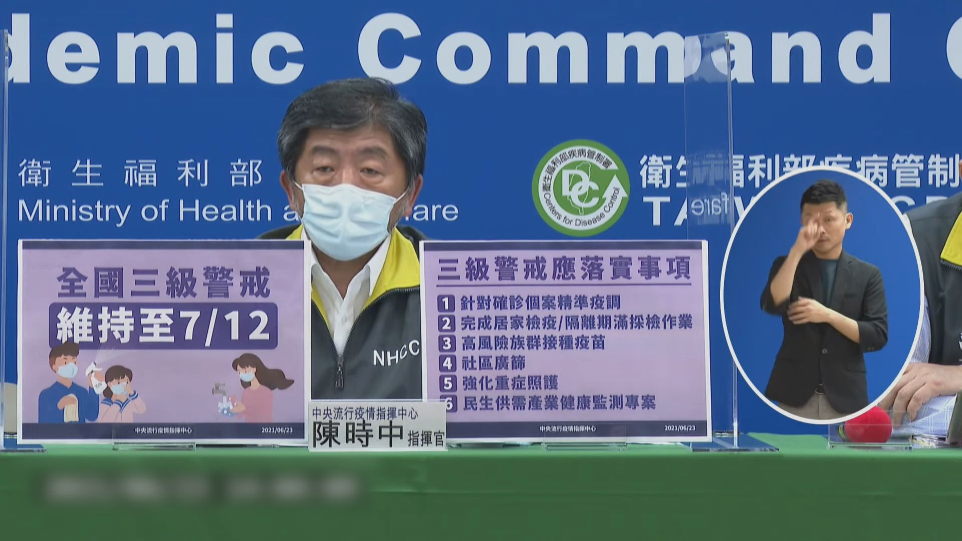 台灣確診回升至三位數 當局延長三級警戒至下月12日