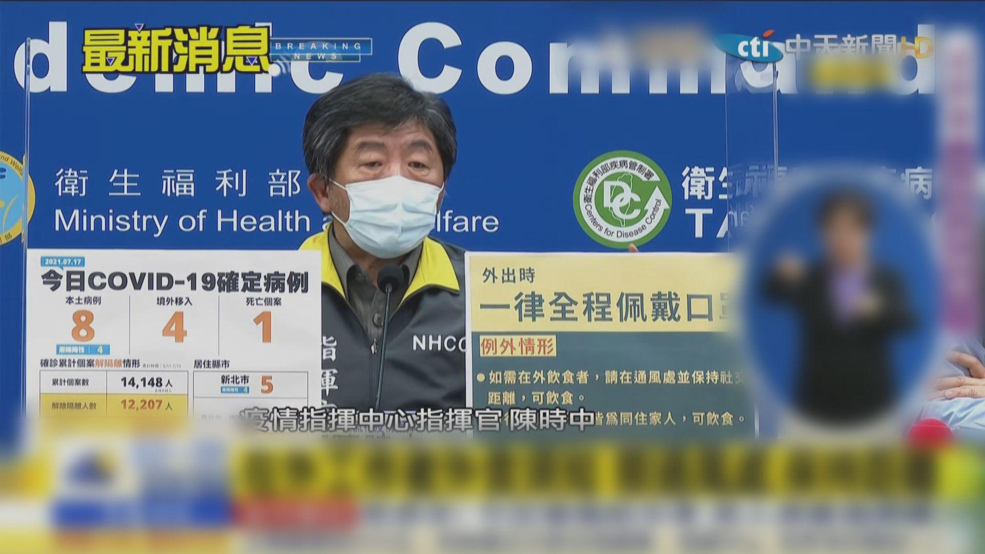 台灣增8宗本土確診 疫苗接種率逾20%