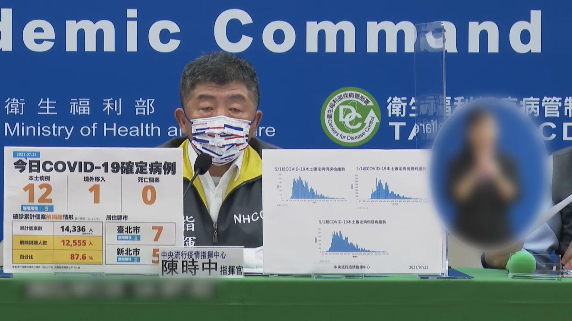 台灣增12宗本土確診沒死亡個案 當局指疫情處於可控