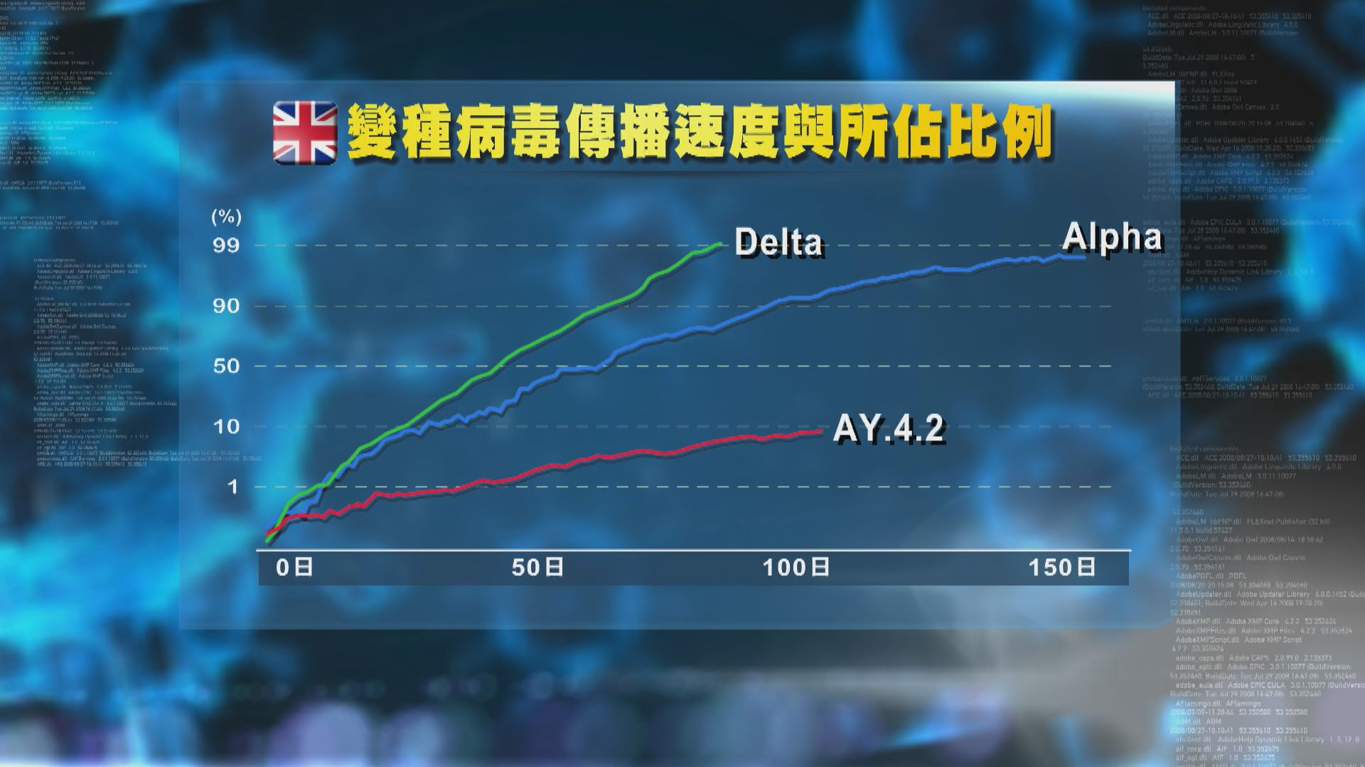 Delta亞變種病毒株AY.4.2正迅速在英國傳播