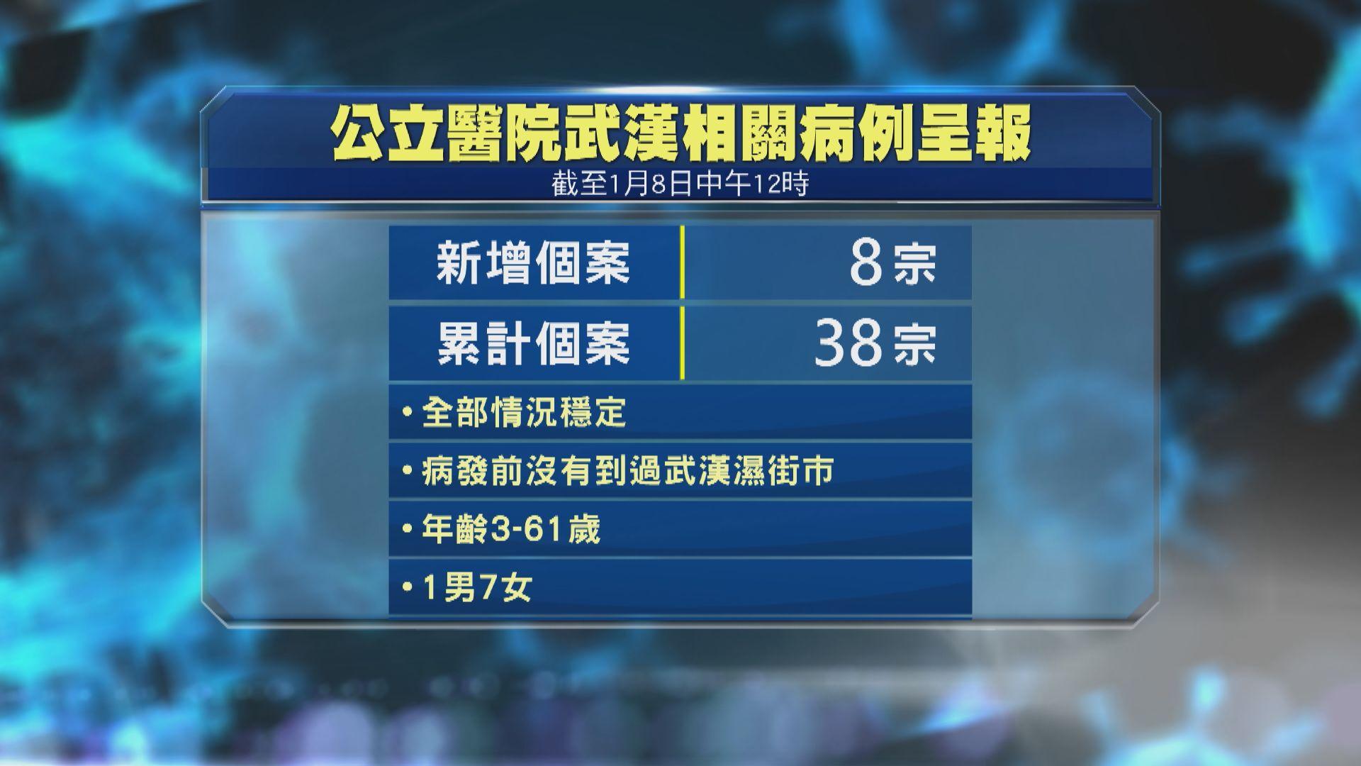 【累計38宗】再多八人武漢返港後出現發燒等肺炎徵狀