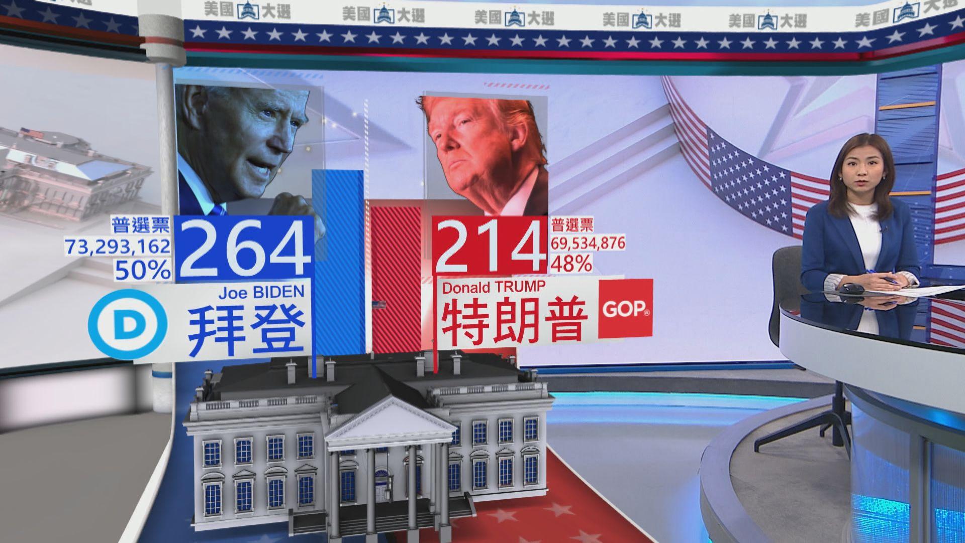 拜登比特朗普多370幾萬張普選票