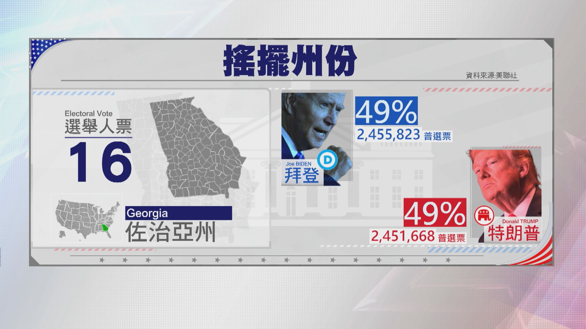 美聯社推算拜登在佐治亞州反超前特朗普 差距不足一個百分點