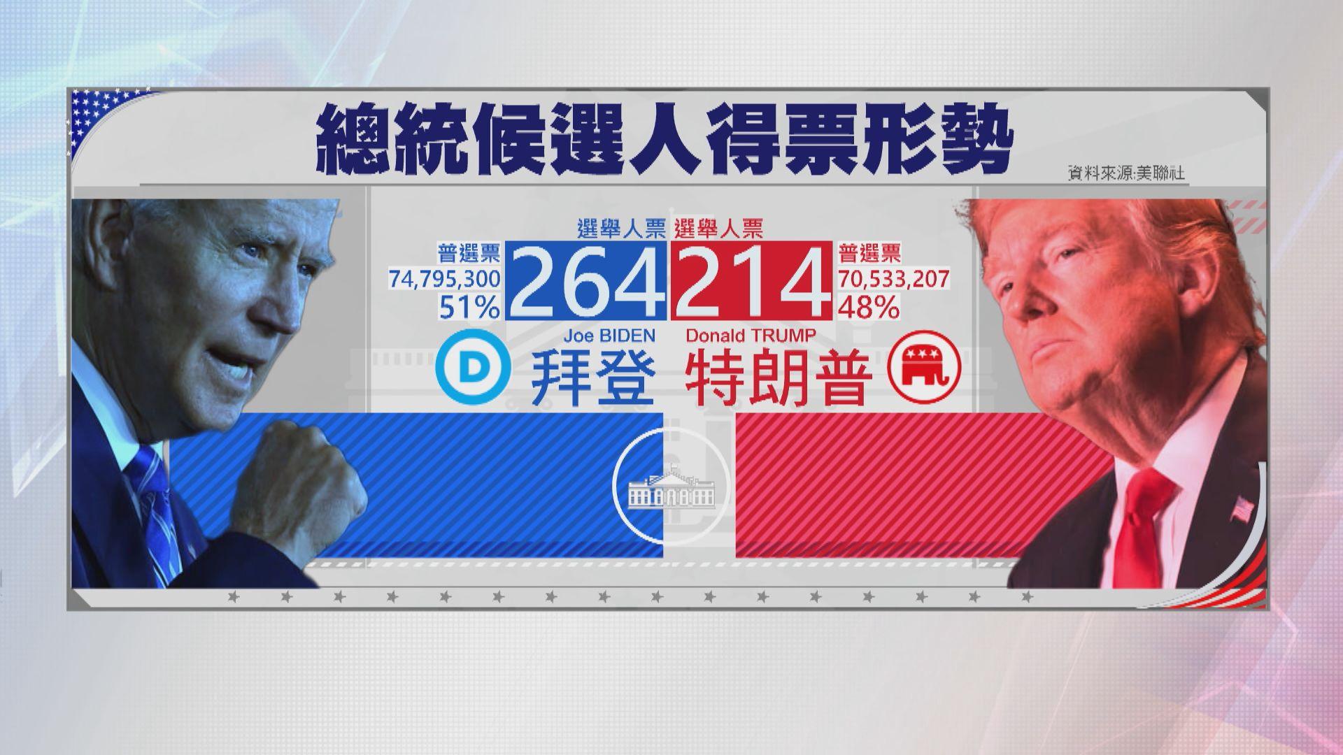 拜登料自己會大勝 多拿一個搖擺州選舉人票就能當選