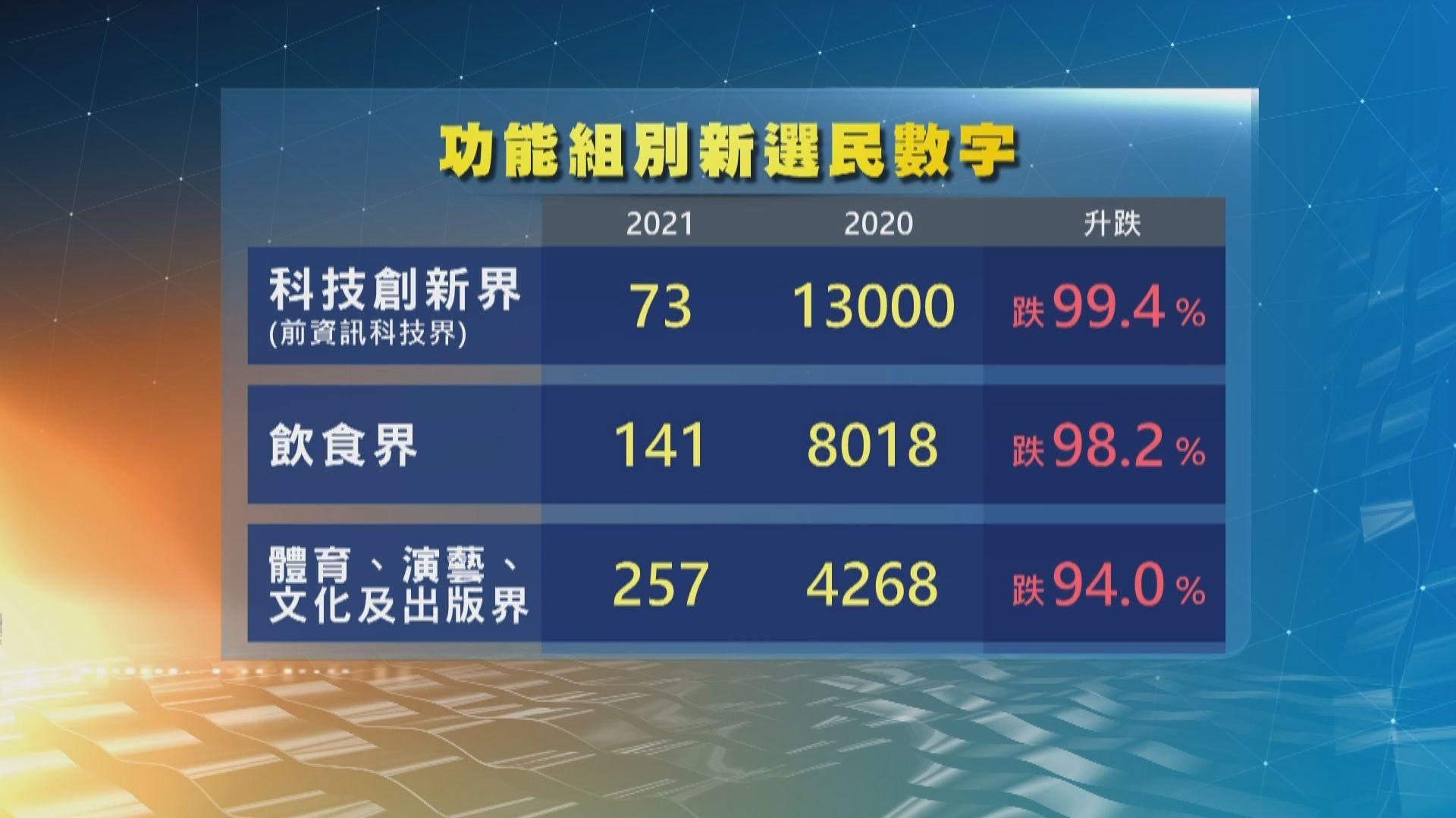 選民登記增400人 惟年輕及多個功能組別選民跌