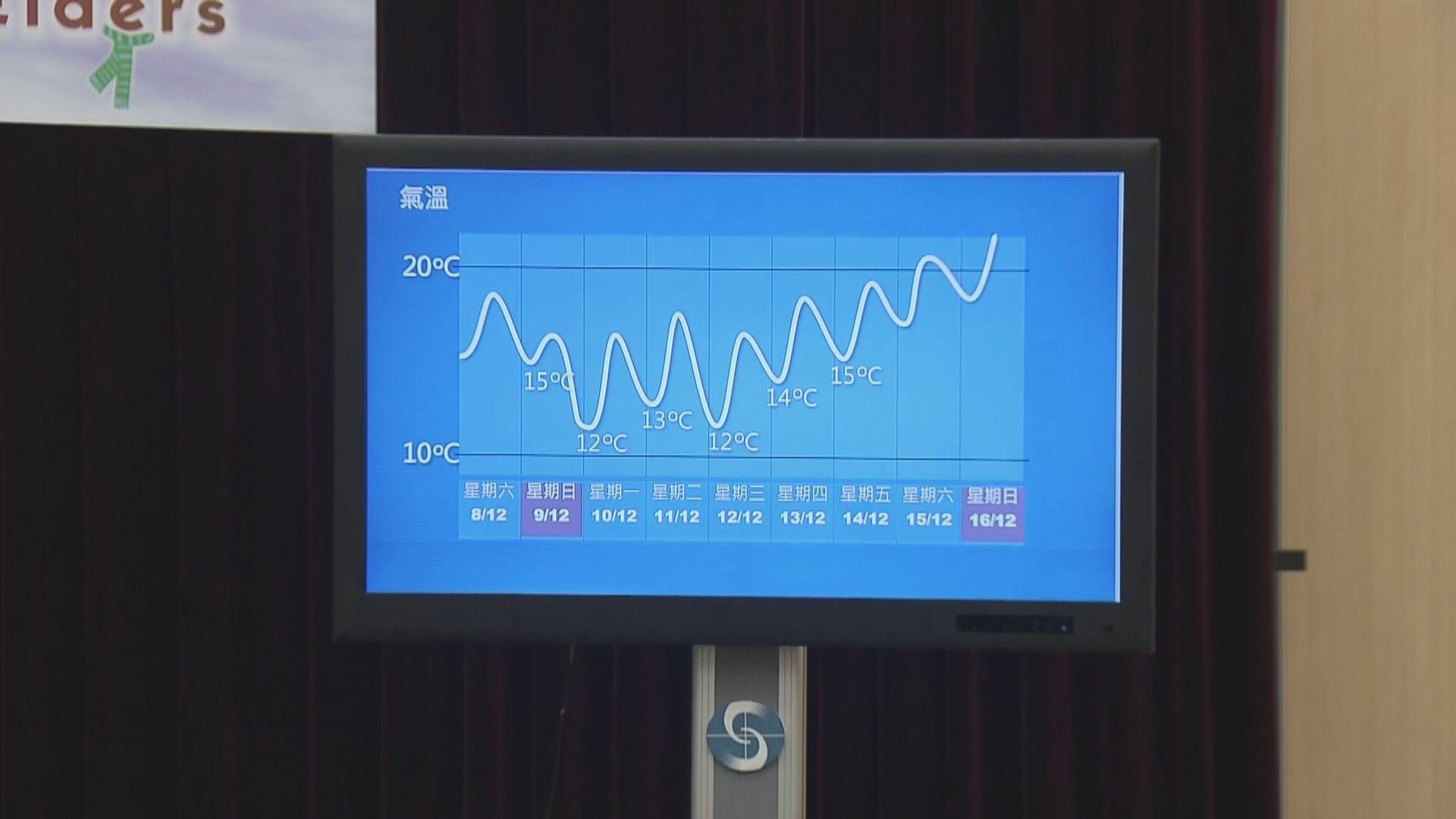 今晚天氣顯著轉涼 下周一低至12度