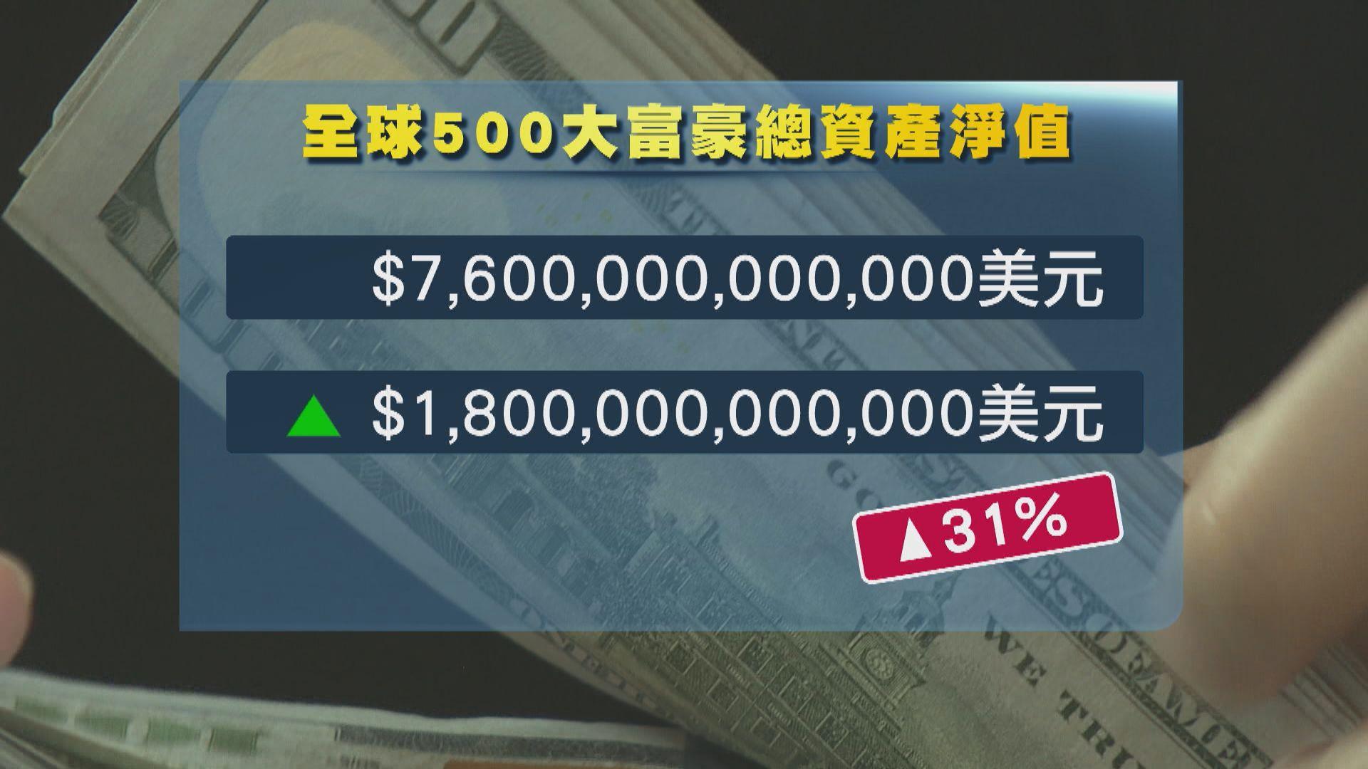 全球500大富豪去年財富漲1.8萬億美元 農夫山泉董事長鍾睒睒膺亞洲首富