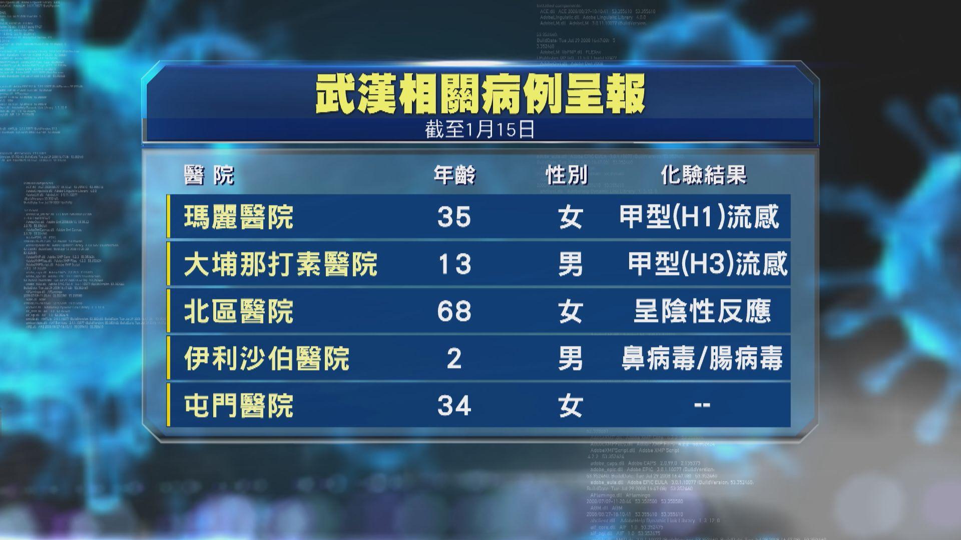 五人武漢返港後出現感染徵狀 二人證實感染甲型流感