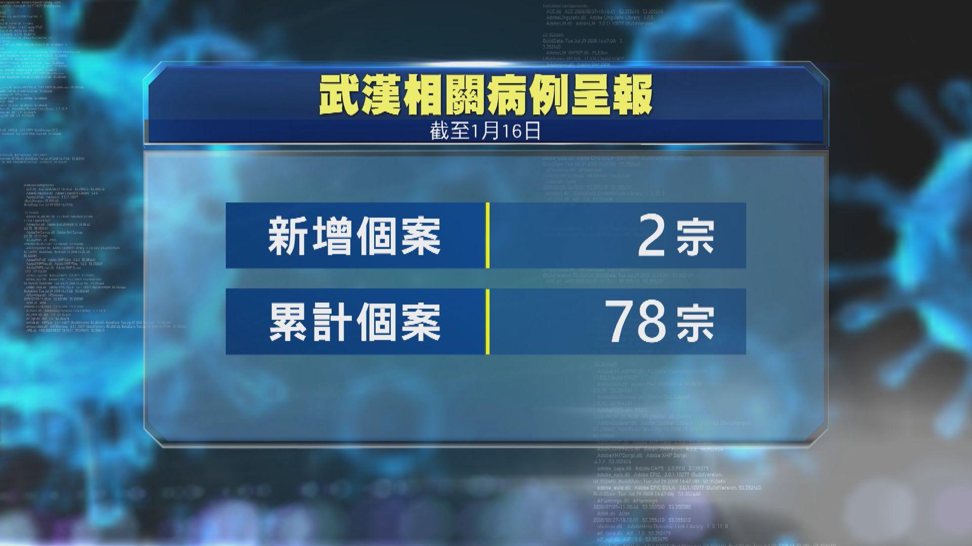 再多兩人由武漢返港後出現感染徵狀 累計個案增至78宗