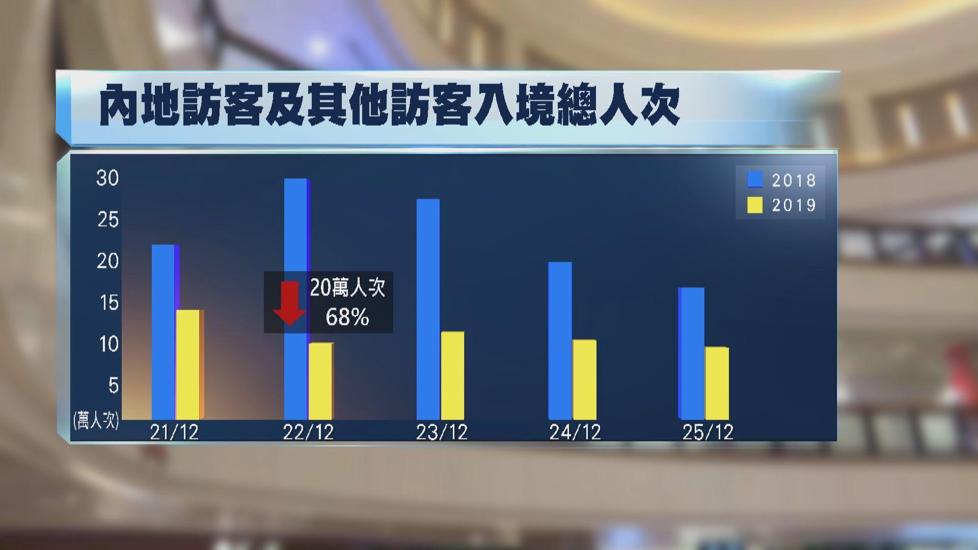 聖誕假期訪港旅客比去年跌近五成 內地客跌幅顯著